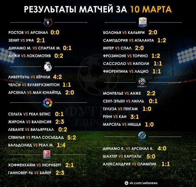 Результаты футбольных матчей динамо киев фиорентина