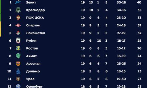 Российская Премьер-Лига (РПЛ), ФК Спартак Москва
