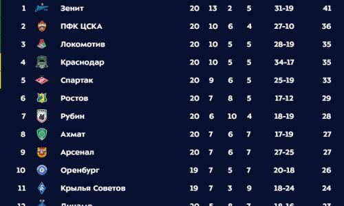 Российская Премьер-Лига (РПЛ), ФК Зенит