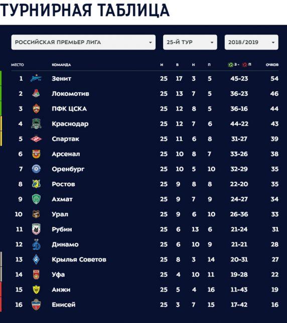 Турнирная таблица по футболу чемпионата европы 2019 [PUNIQRANDLINE-(au-dating-names.txt) 69
