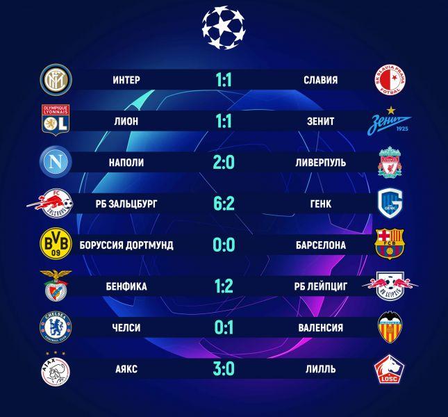 Результат матча лиги чемпионов по футболу зенит и боруссия